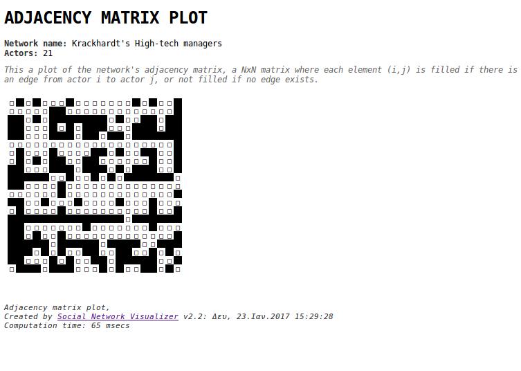 socnetv-2.2-adjacency-plot-krackhardt.png